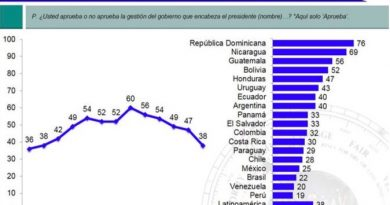 Latinobarómetro reprueba gobierno de Hernández