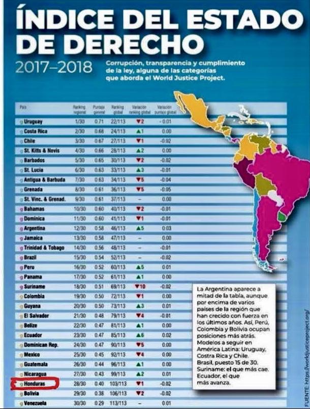 Honduras baja en índice del Estado de Derecho